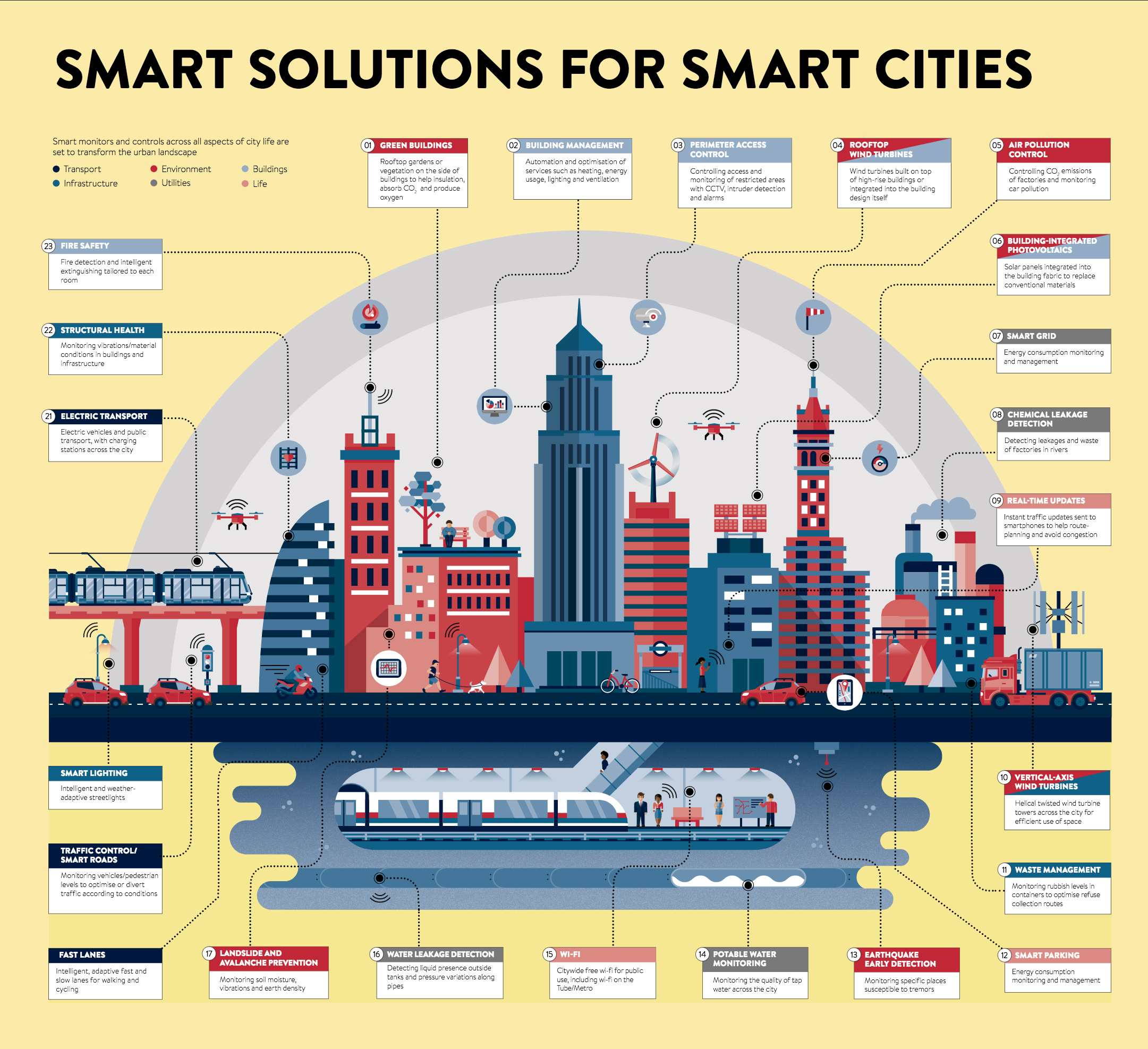 Infgraphic Smart Cities Technologies  Business Insider