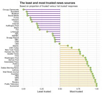 Chart: The Least and Most Trusted News Sources in America