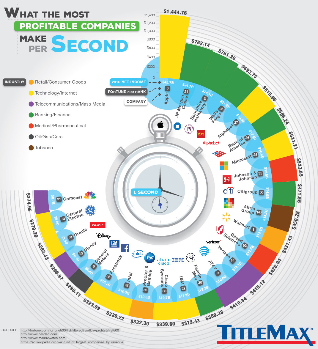 Money Made Per Second by Top Companies