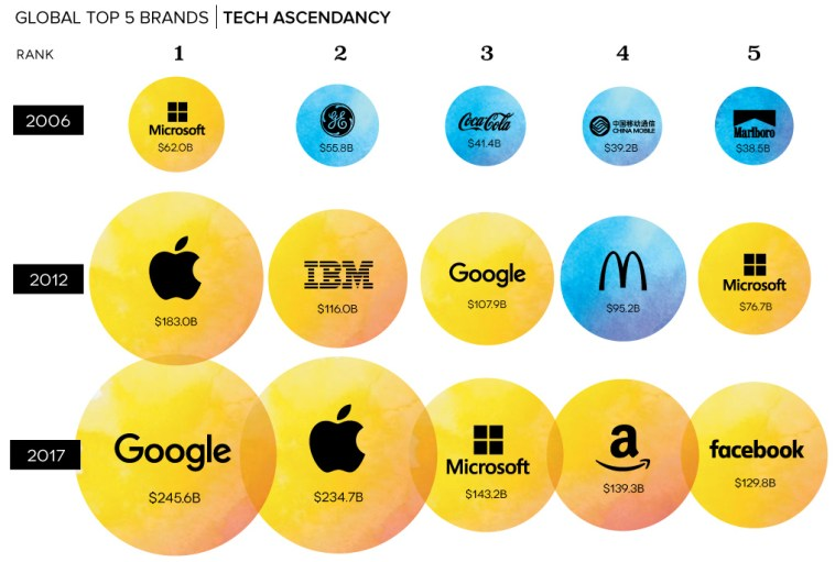 The World's Top Brands