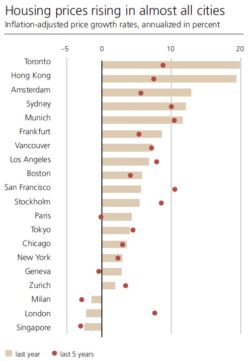 Price Changes in select Real Estate Markets
