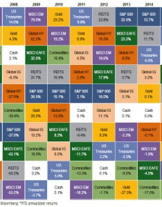 also commodities the top asset class of so far rh visualcapitalist