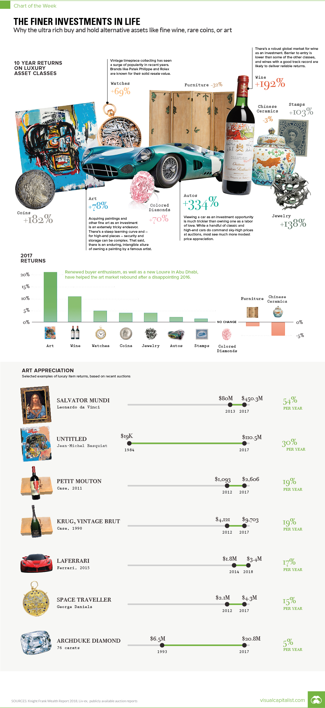 Chart: The Finer Investments in Life