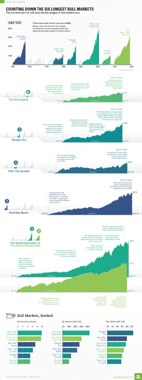 Visualizing The Longest Bull Markets Of The Modern Era