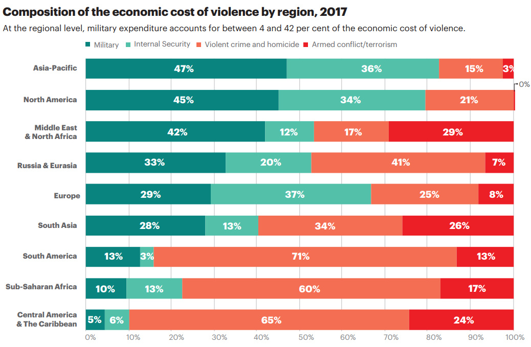 Economic impact of violence by region