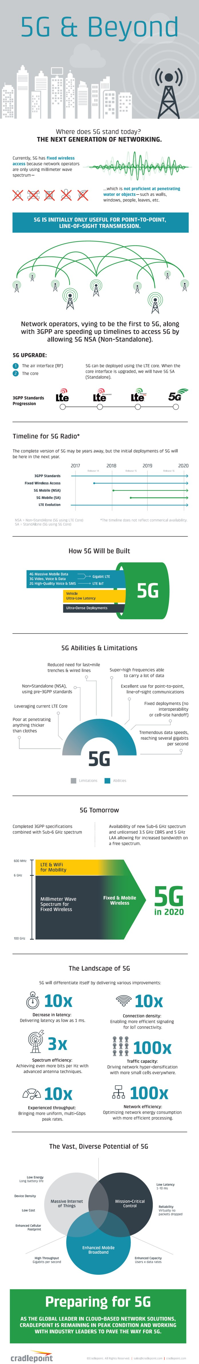 5G: The Next Generation of Mobile Connectivity