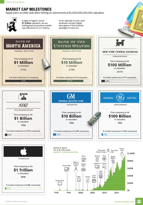 Visualizing Every US Valuation Milestone From 1781: The Road To A Trillion Dollars