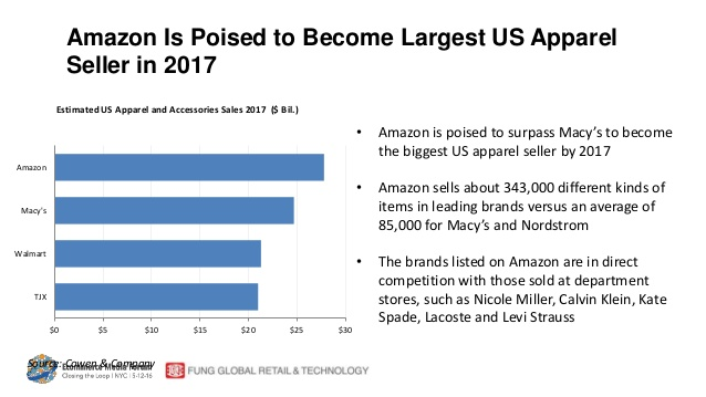 6-retail-trends-7-ways-amazon-is-changing-everything-52-638