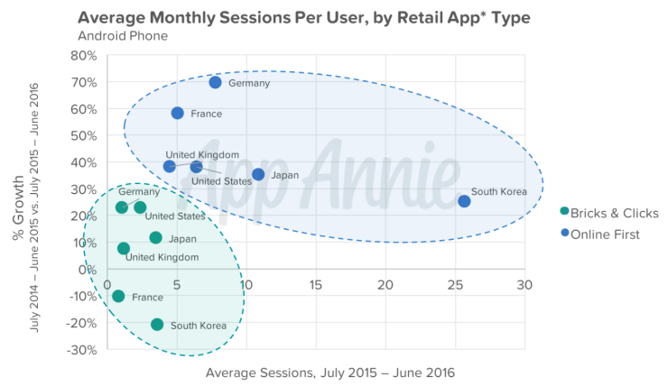 Average-Monthly-Sessions-Per-User-Retail-Type-Android.png