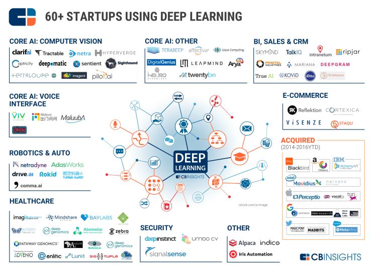 Deep_learning_MarketMap_sept2016_1.png