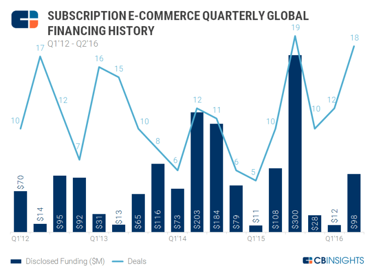 Ecomm-Subscription-Quarterly-9.9