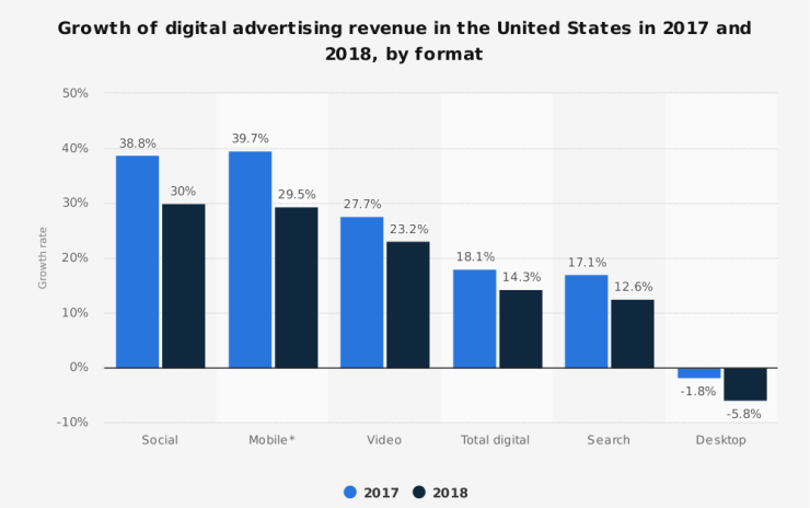 statistic_id288615_growth-of-digital-advertising-revenue-in-the-us-2017-2018-by-format-1.png
