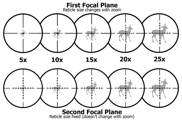 Best Long-Range Scope: Buyers Guide & Features To Look For