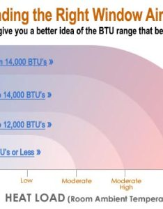 Btu chart for window air conditioners also common questions about rh learnpactappliance