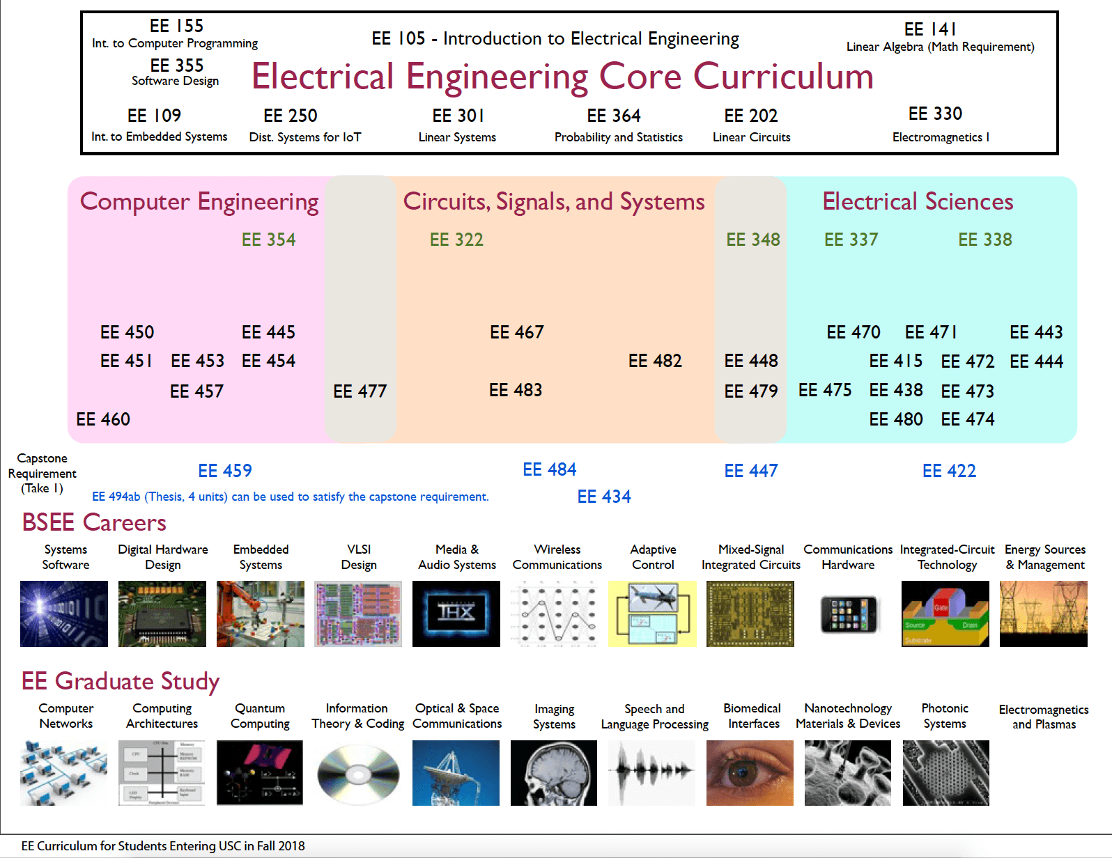 hight resolution of fall 2018 bsee core curriculum chart