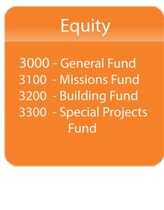 Chart of accounts example nonprofit equity also what is  aplos academy rh