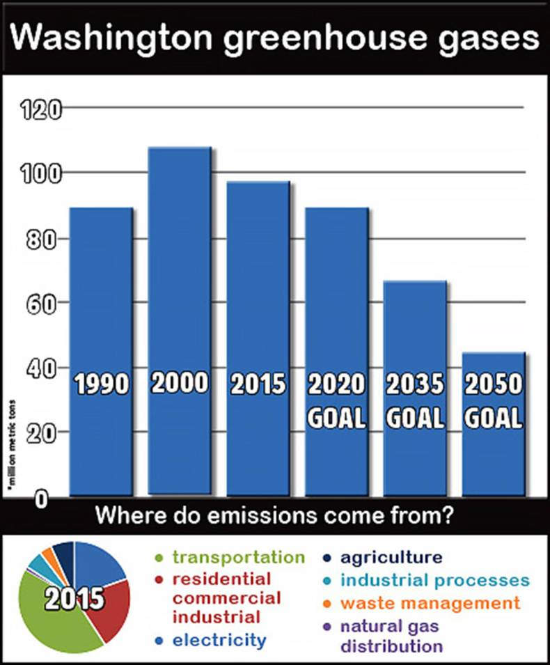The graph shows Washington greenhouse gas emission targets. (Washington State Department of Ecology)