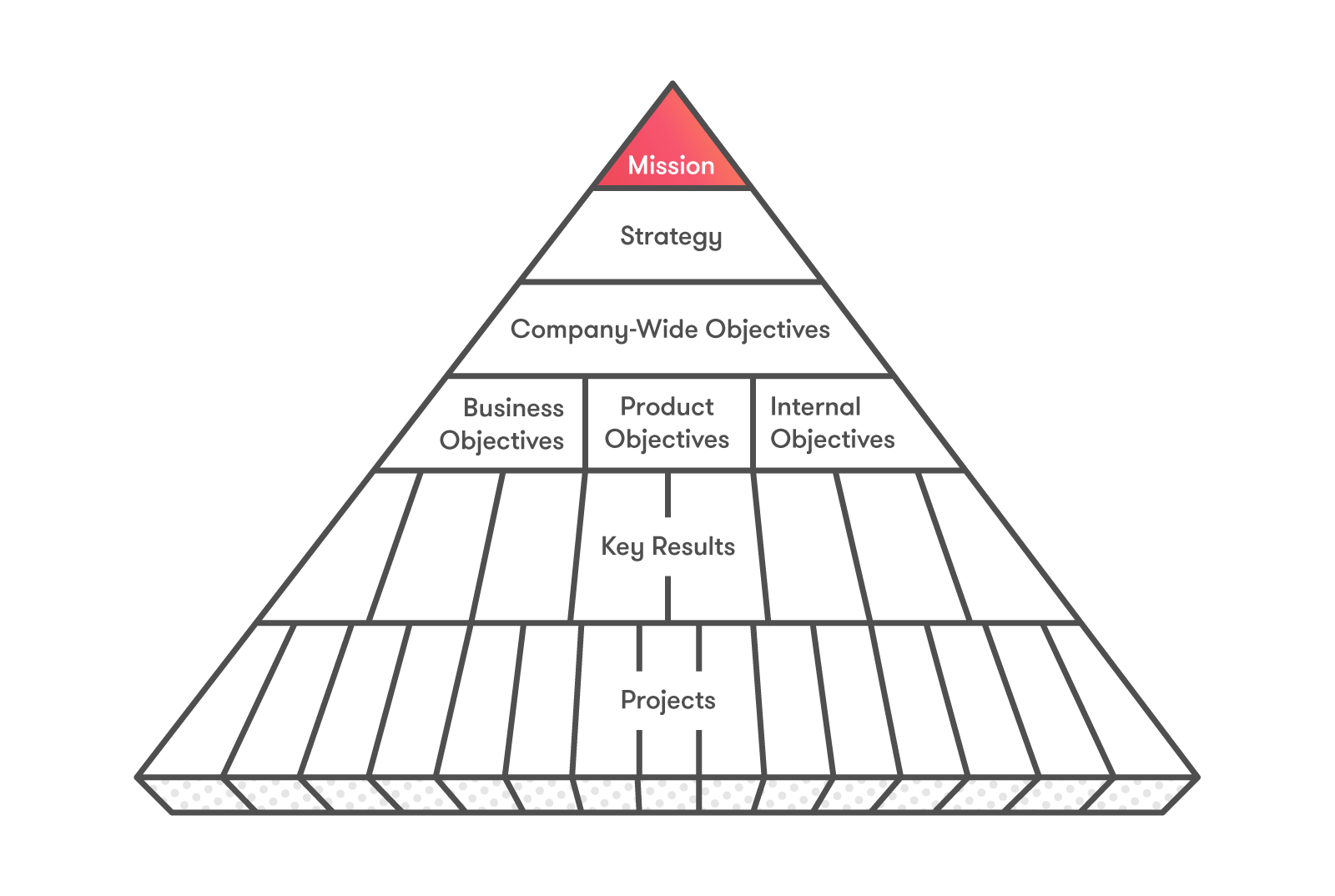 The Pyramid of Clarity: A Way to Achieve Strategic Alignment