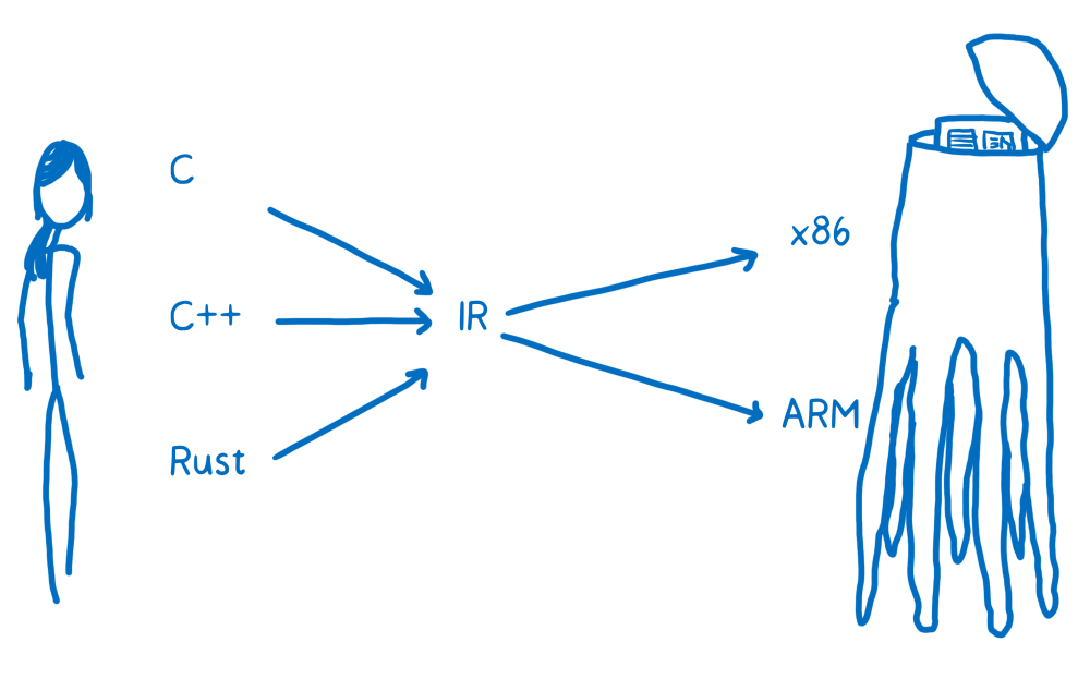 medium resolution of diagram showing an intermediate representation between high level languages and assembly languages with arrows going