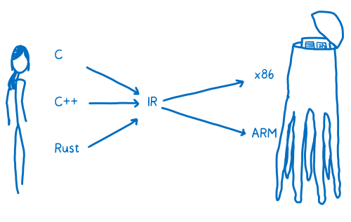 small resolution of diagram showing an intermediate representation between high level languages and assembly languages with arrows going