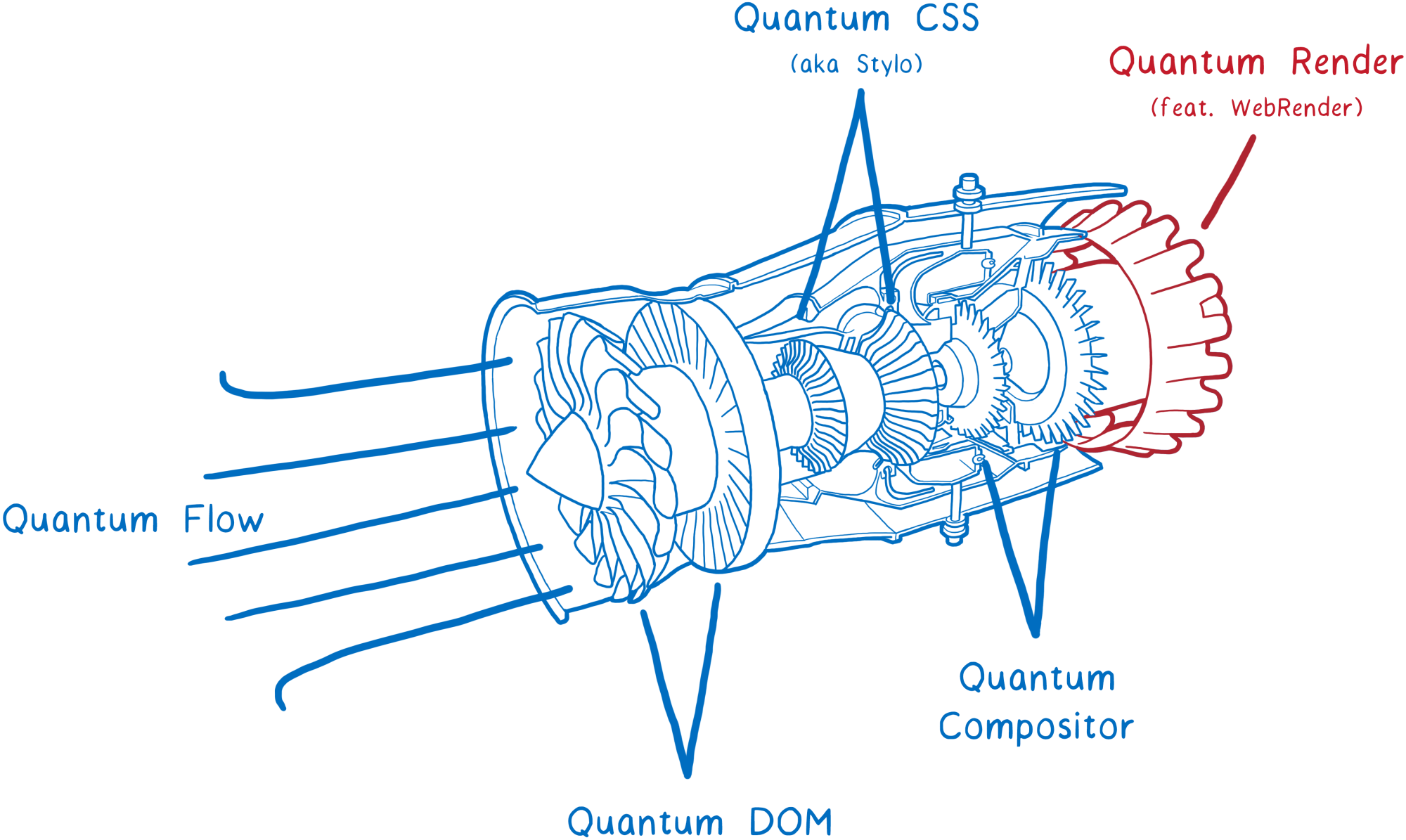 hight resolution of drawing of a jet engine labeled with the different project quantum projects