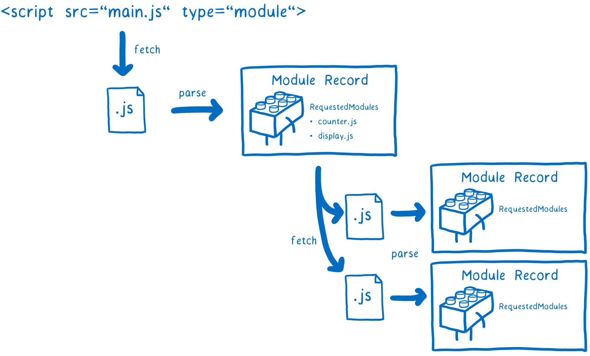 hight resolution of a diagram that shows one file being fetched and then parsed and then two more