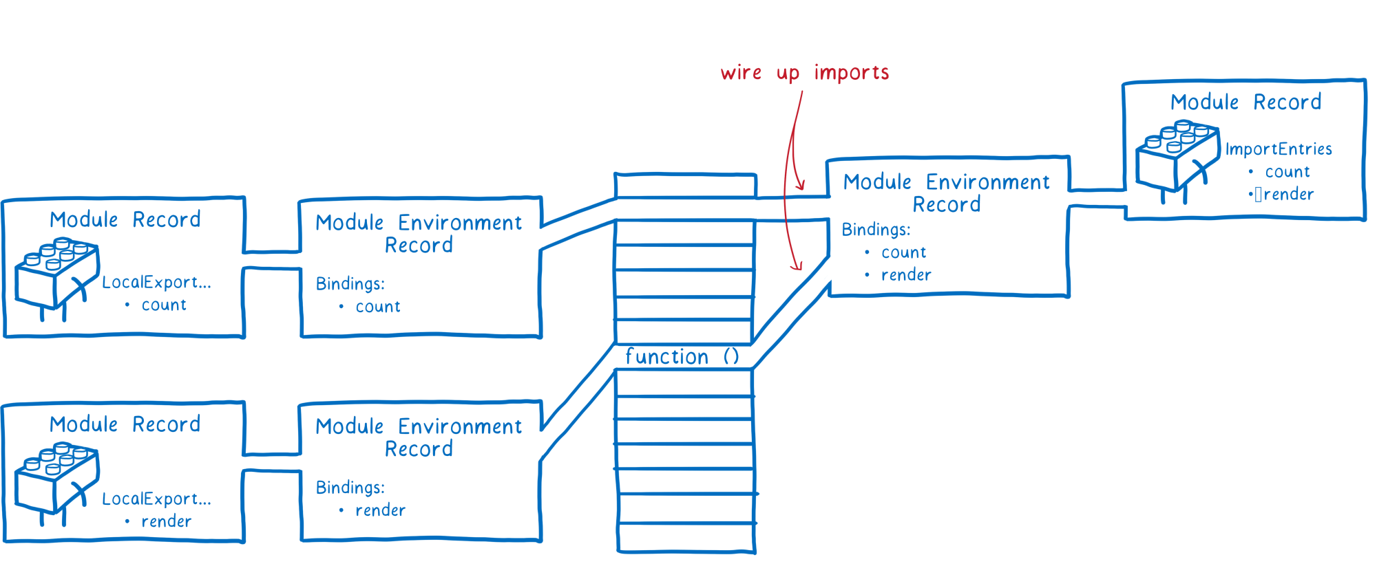 hight resolution of same diagram as above but with the module environment record for main js now