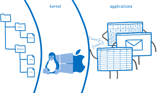 A file directory structure on the left, with a protective barrier in the middle containing the operating system kernel, and an application knocking for access on the right