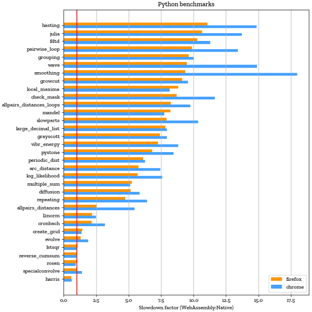 Pyodide benchmark results: Firefox and Chrome vs. native