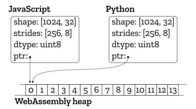 Sharing memory for arrays between Python and Javascript