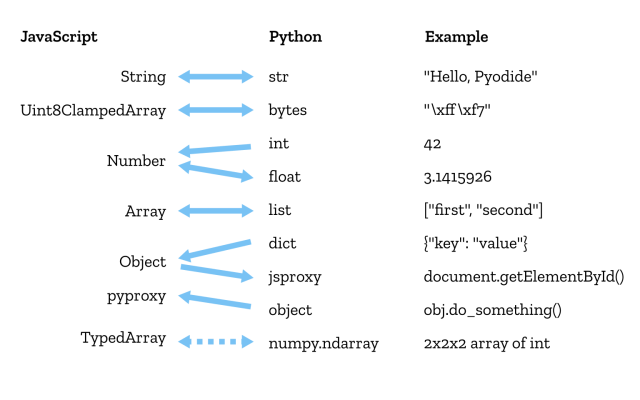 Conversion of data sorts between Python and JavaScript