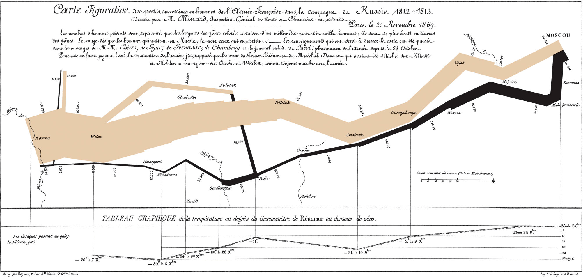 how to draw a sankey diagram scale washing machine wiring diagrams six tools for visualizing flow data azavea minard s of napolean russian campaign