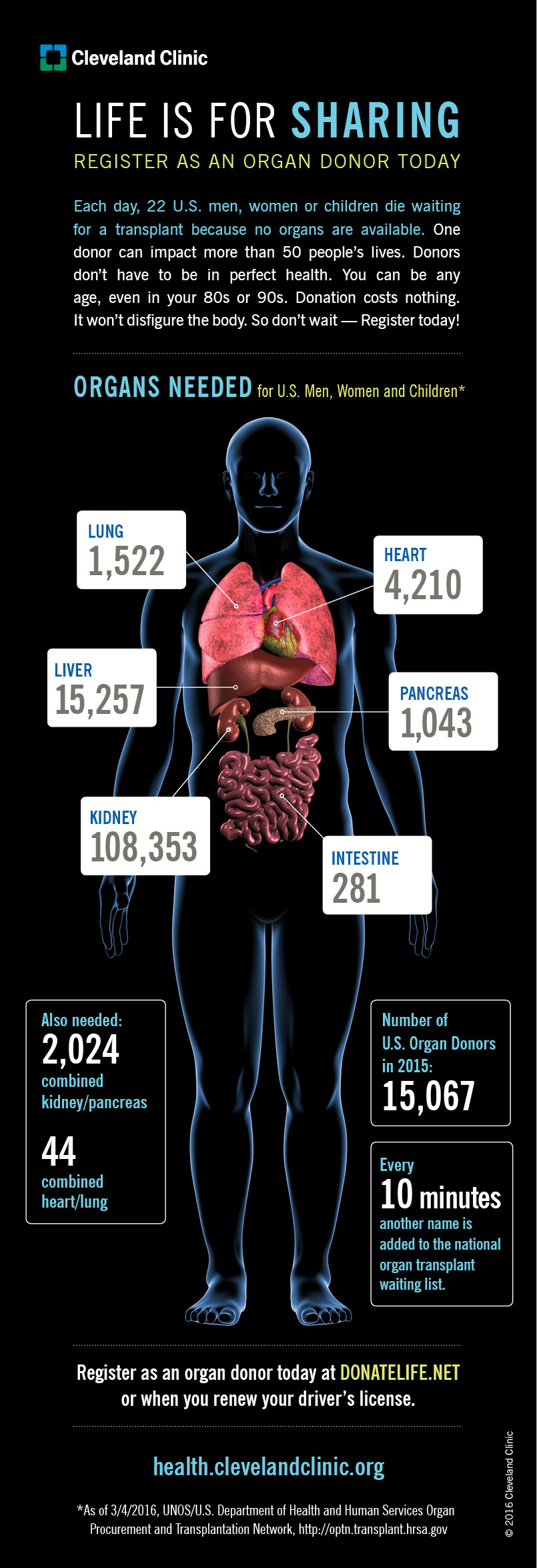 Why Should You Donate Your Organs? (Infographic)