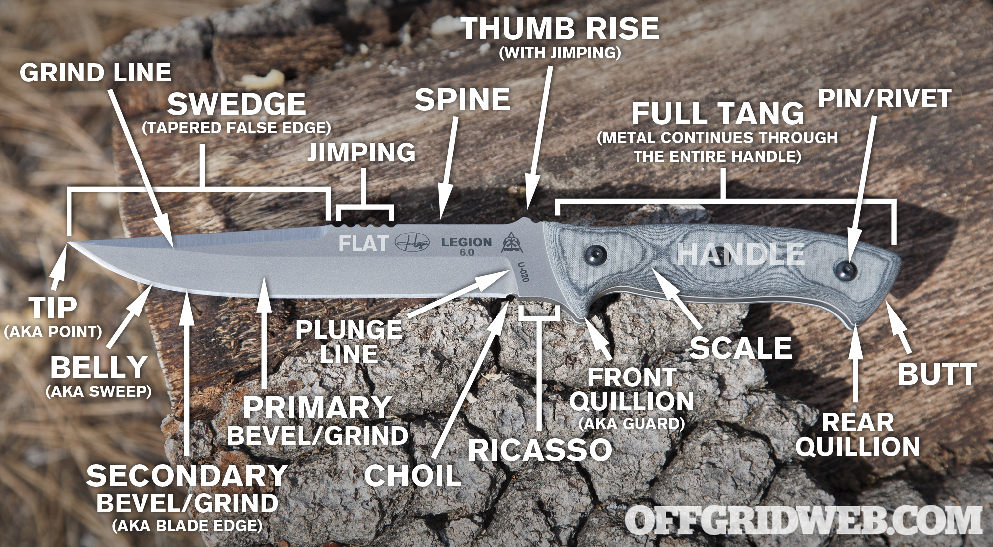 parts of a pocket knife diagram split ac wiring in hindi anatomy 101 infographic and terms recoil offgrid