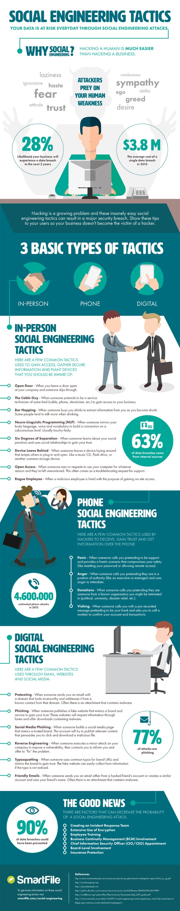 Social Engineering Tactics Infographic Recoil Offgrid