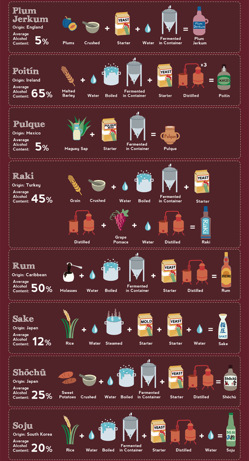 Infographic: 48 Ways to Make Alcohol | RECOIL OFFGRID