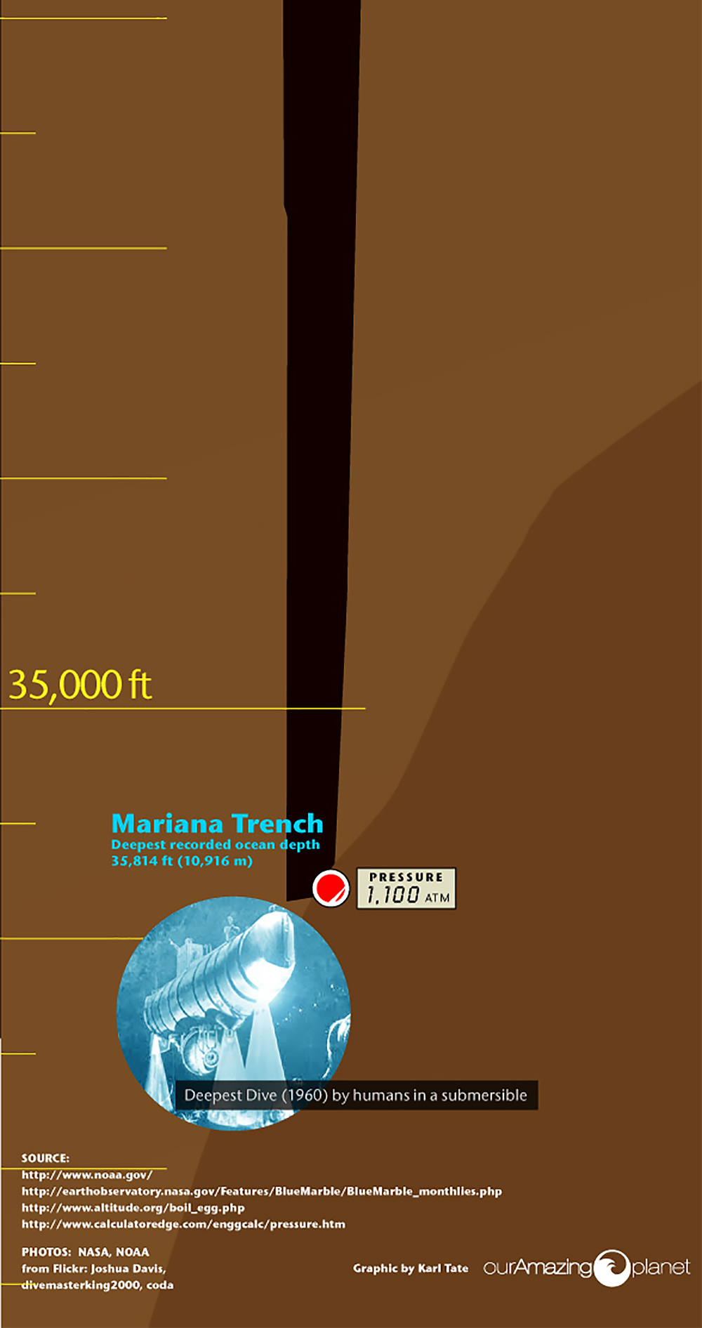 hight resolution of  infographic altitude depth survival ocean mountain 12