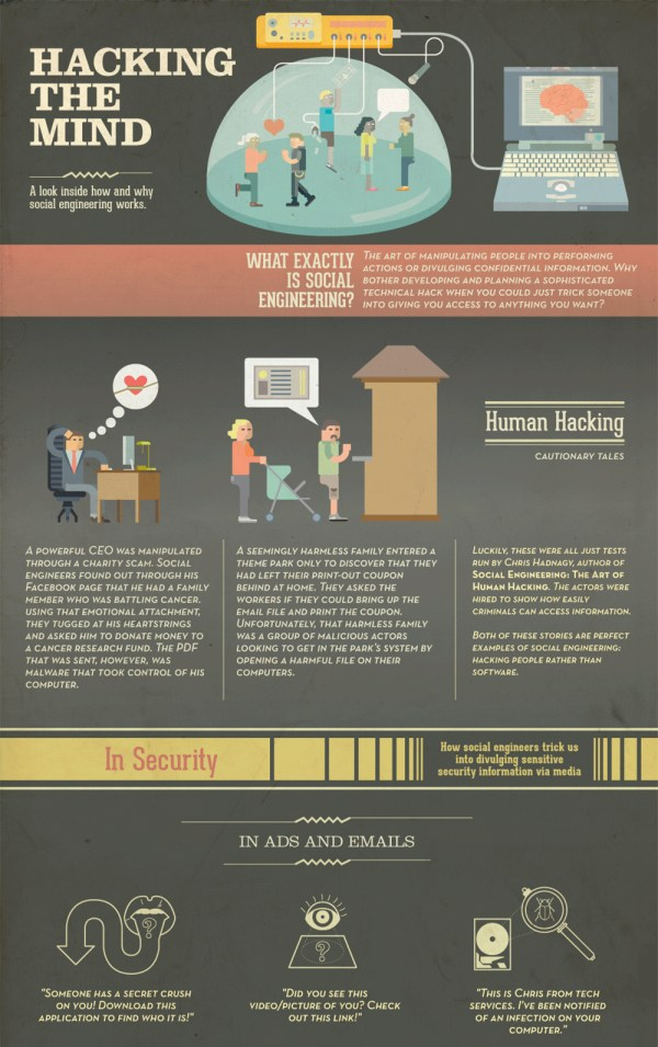 Infographic Hacking Mind With Social Engineering