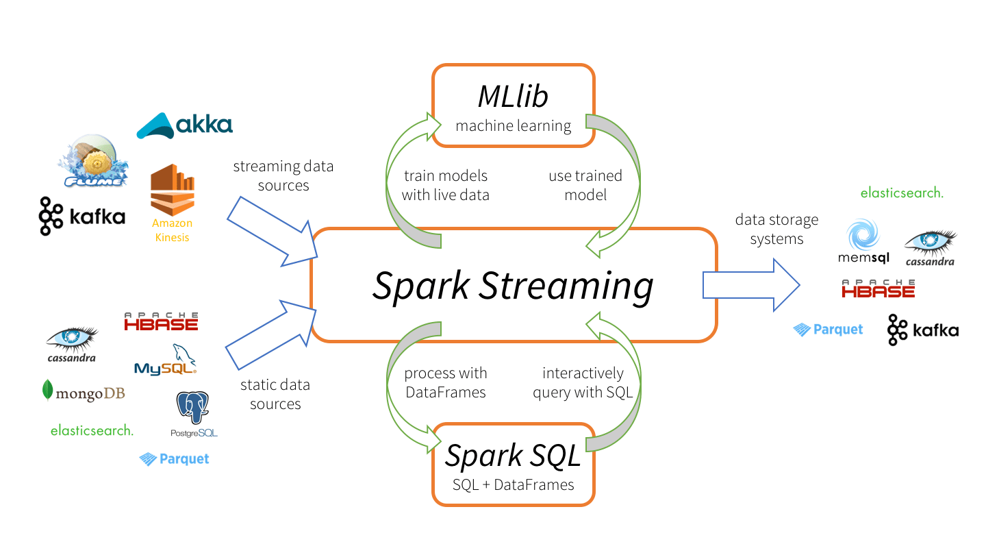 Kafka and Spark Streams: Living Happily Ever After - DZone