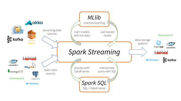 Kafka And Spark Streams: The happily ever after !! - Knoldus
