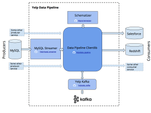 Yelp Open Sources Data Pipeline That Saved It $10M