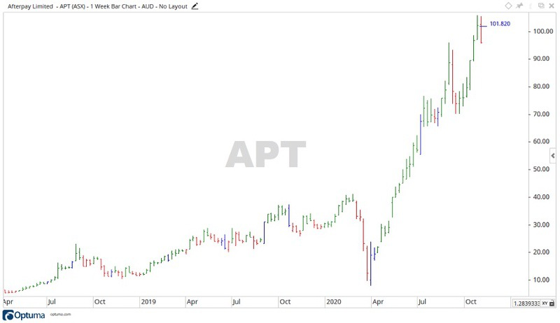 Afterpay Share Price up on Quarterly Results (ASX:APT)
