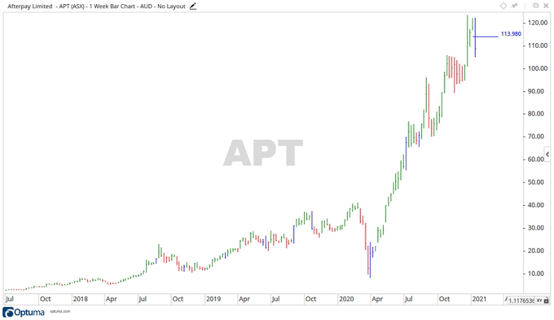 Will the Afterpay Share Price Continue to Climb in 2021?