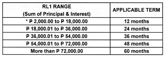 Sss Loan Restructuring Program Sss Condonation Is Now Available