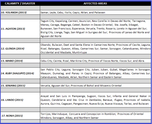 SSS Loan Restructuring Program-List of Calamity Areas - part 2
