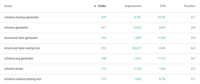 How to See the Ranking URL for Your Keywords in Search