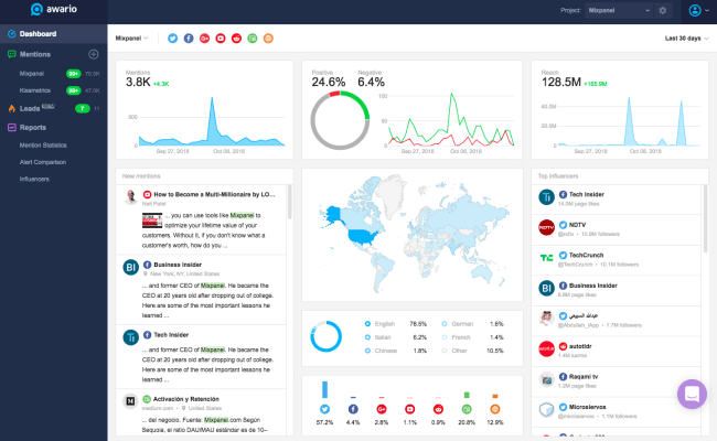 20 Of The Best Social Media Monitoring Tools The Ultimate