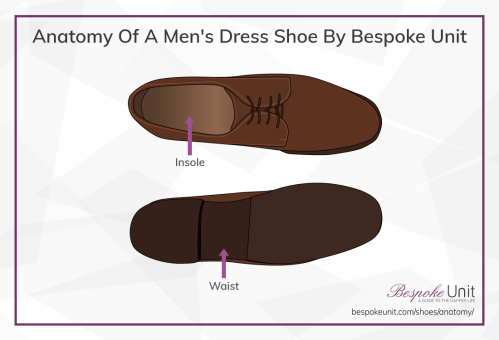 small resolution of anatomy of men s dress shoe top bottom