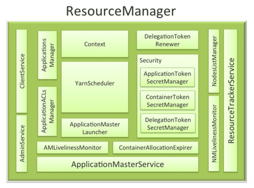 small resolution of apache hadoop yarn resourcemanager