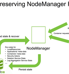 nodemanager recovery [ 1936 x 1272 Pixel ]